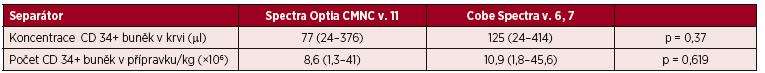 Standardní separace PBPC autologní – CMNC Spectra Optia a Cobe Spectra, předseparační koncentrace CD 34+ buněk v krvi a obsah CD 34+ buněk v přípravku vztažený na kg hmotnosti příjemce
