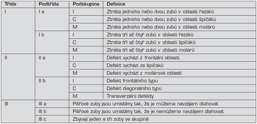 Tvrdoňova klasifikace defektů chrup