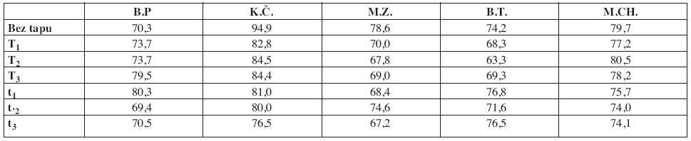 Srovnání konečných hodnot mediánu frekvence EMG signálu po 3minutové izometrické kontrakci (30% MVC), při různých způsobech tapingu a při stavu bez aplikovaného tapu u jednotlivých subjektů; uvedeno v % vzhledem k počáteční hodnotě mediánu frekvence za daného stavu.