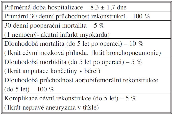 Výsledky cévních rekonstrukcí u Lerichova syndromu (N = 20) Tab. 2: Results of vascular reconstructions in Leriche's syndrome (N = 20)