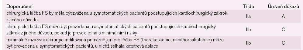 Indikace k chirurgické léčbě FS. Upraveno dle [8].