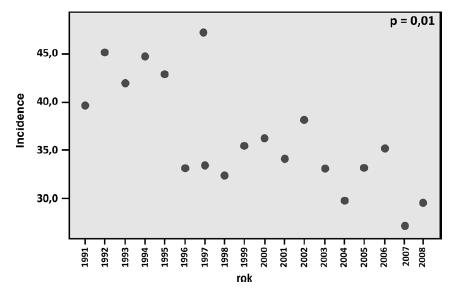 Graf 4c. Incidence Ca cervixu ve věkové skupině 45–49 let