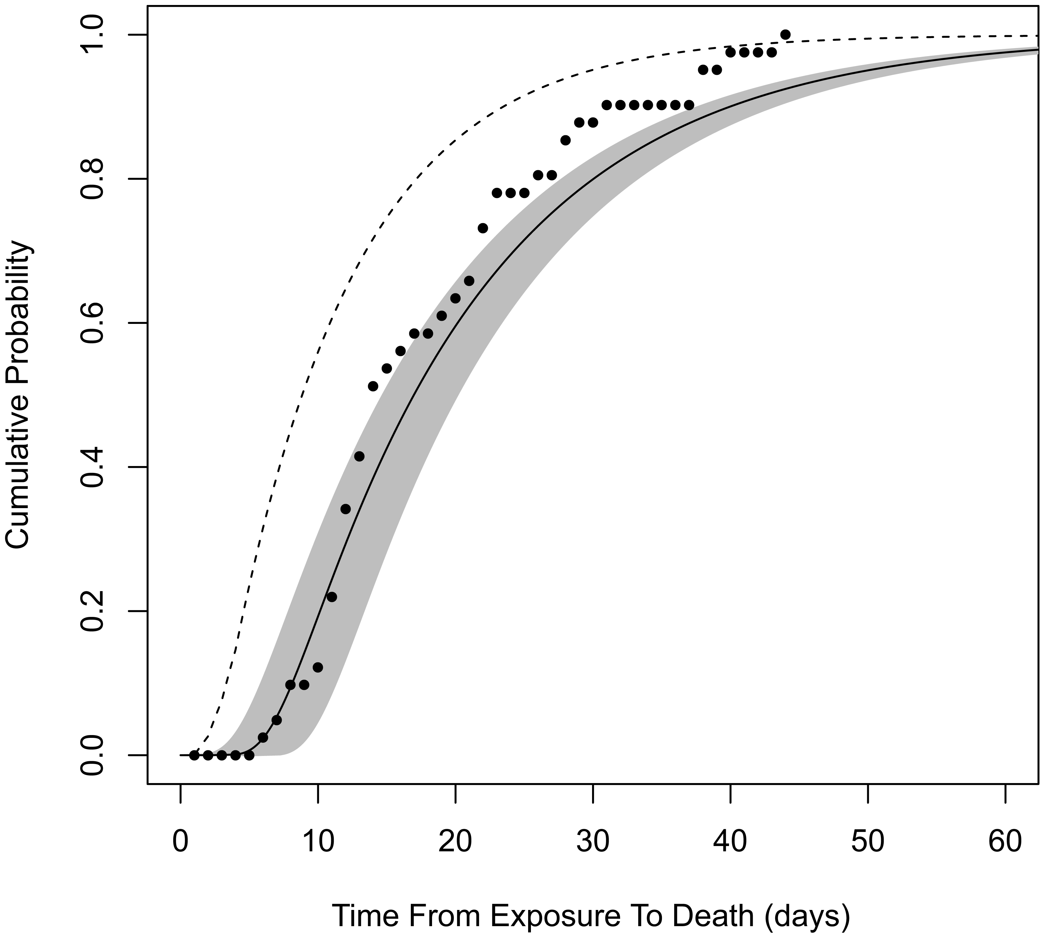 Cumulative distribution function for time from exposure to death.