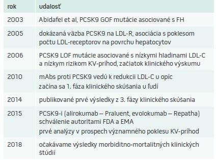 Míľniky vo vývoji PCSK9-i