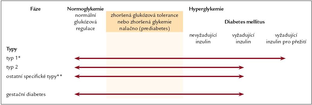Stadia diabetu. Podle [65].