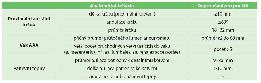 Anatomická kritéria, při kterých je možné nebo vhodné použití stentgraftu Nellix Tab. 1: Convenient anatomic indications for Nellix stent graft implantation
