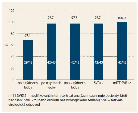 Účinnost 3D léčby u cirhotiků. Graph 3. Efficacy of 3D treatment in cirrhotic patients.