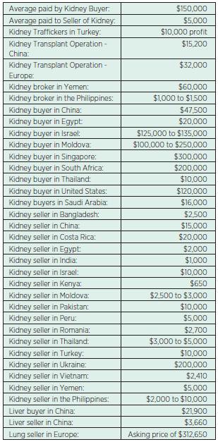 TRANSPLANT PRICE in U.S. DOLLARS, Last update: July 6, 2014