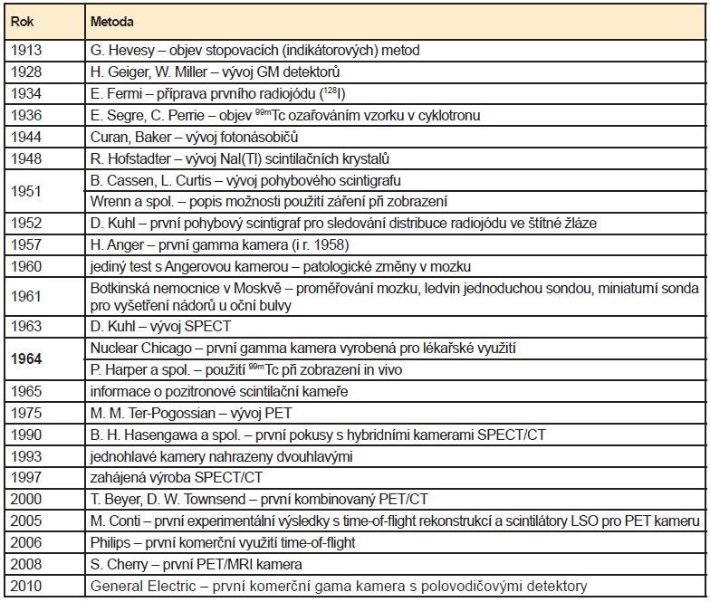 Chronologický přehled nových metod ve světe, které byly významné pro využití v NM