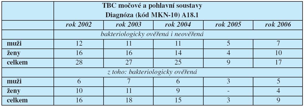 Hlášená onemocnění tuberkulózy močové a pohlavní soustavy podle klasifikační diagnózy (MKN-10)