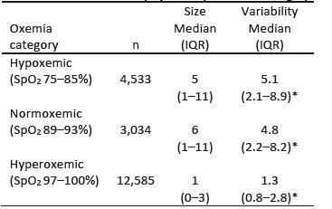 Size & Variability of Bias by Oxemia Category.
