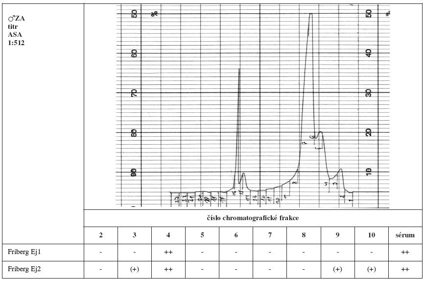 Tab. 1a. Srovnání výsledků Fribergova testu pro jednotlivé chromatografické frakce séra ZA. - - negativní, (+) - slabá pozitivita, + - pozitivita, ++ - silná pozitivita