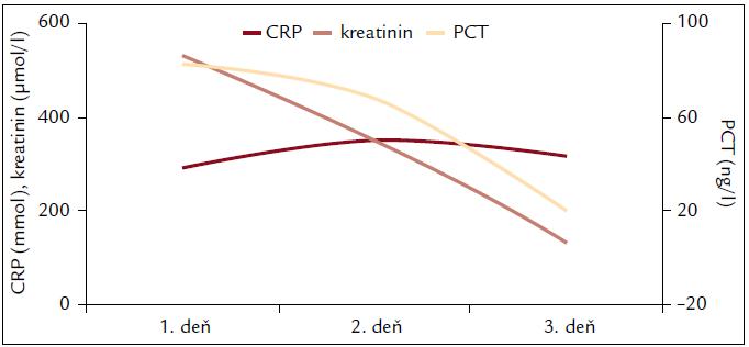Laboratórne parametre. ↓ PCT > 30 % na 2. deň ―> efektívna empirická ATB liečba ―> dobrá prognóza.