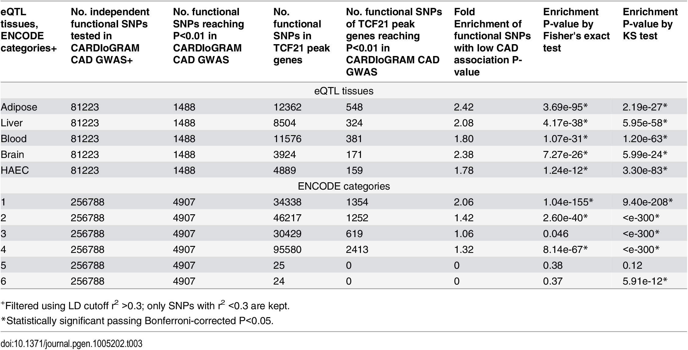 Enrichment of functional SNPs (based on eQTL mapping and ENCODE) with low P-value associations in CARDIoGRAM GWAS for SNPs of TCF21 target genes.