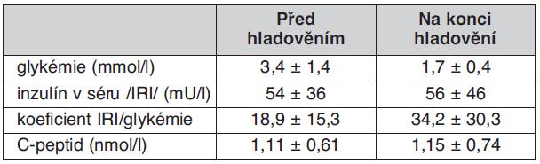 Laboratorní parametry na začátku a na konci testu s kontrolovaným hladověním – trvání hladovění 18 (2–60) hodin