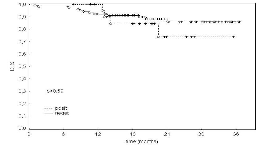 Výsledky sledovania DFS v štádiu I, II, III ochorenia TNM klasifikácie v závislosti na pozitivite/negativite detekcie MRD analyzovaných Kaplanovou-Meierovou metódou Graph 1. Outcomes of the disease-free survival (DFS) study in stage I, II, III (TNM classification) subjects, in relation to their MRD positivity/negativity, analyzed using the Kaplan-Meier method