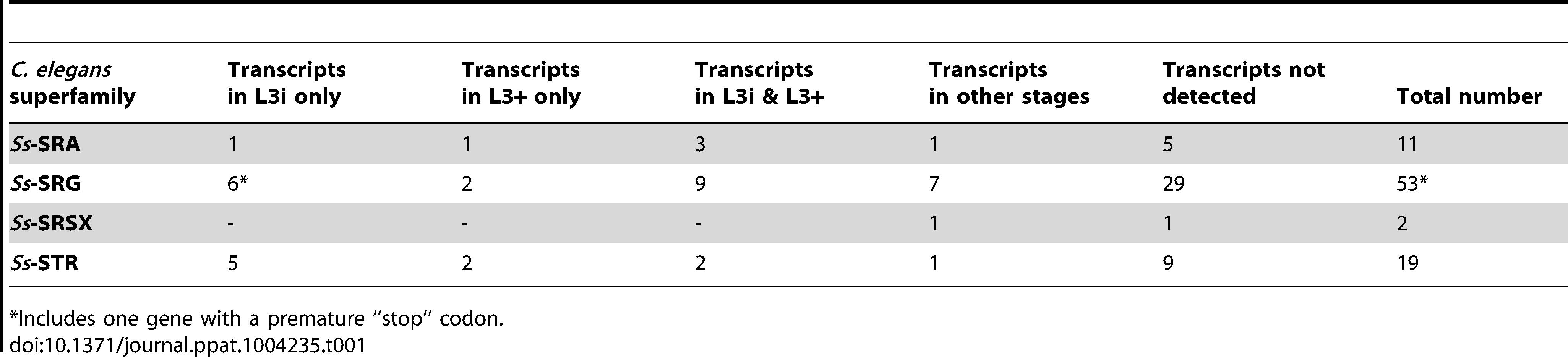 Transcript abundance of <i>S. stercoralis</i> homologs of <i>C. elegans</i> chemosensory 7TM GPCRs.
