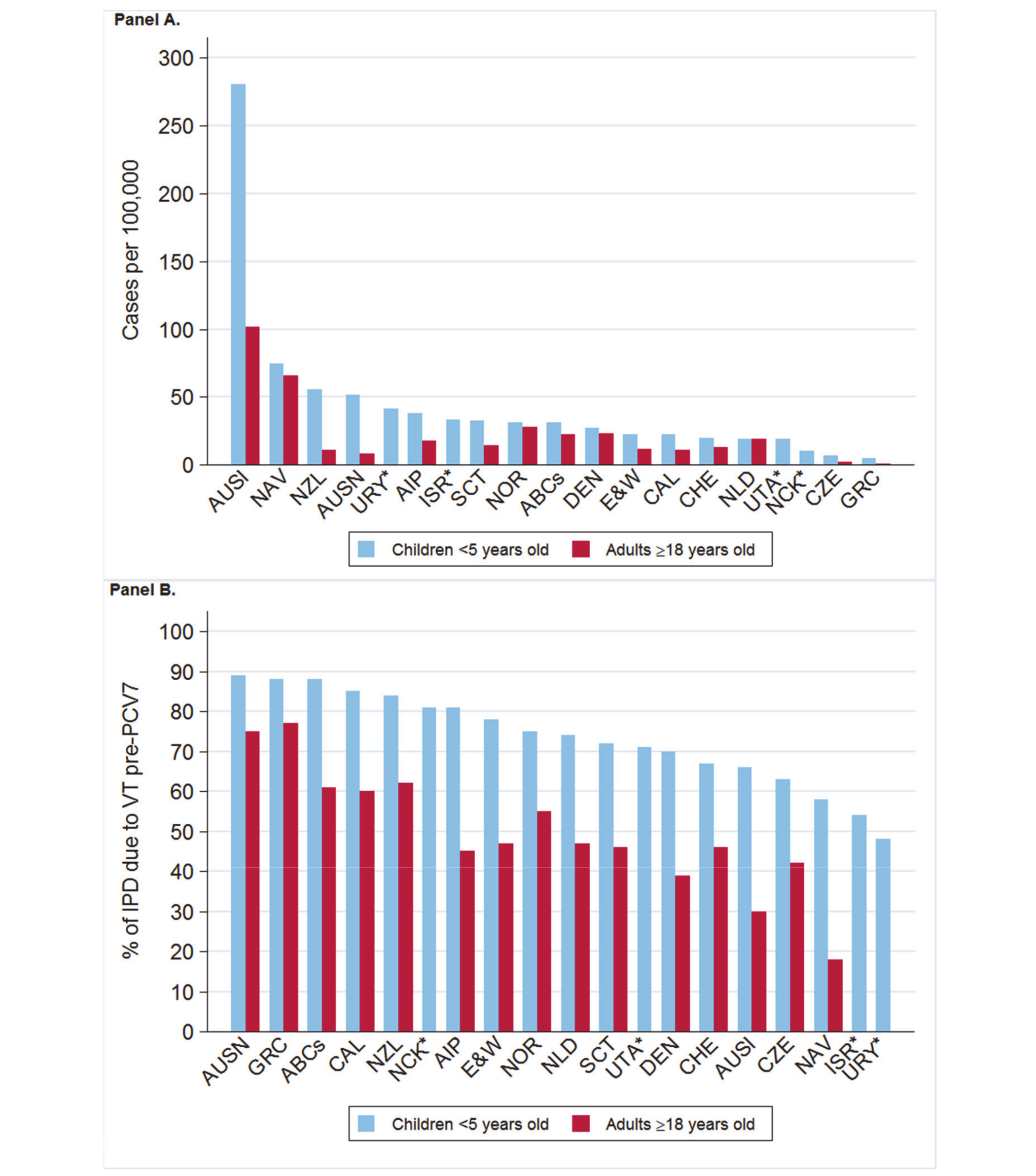 Pre-PCV7 introduction average annual invasive pneumococcal disease rates and percent vaccine serotype isolates.