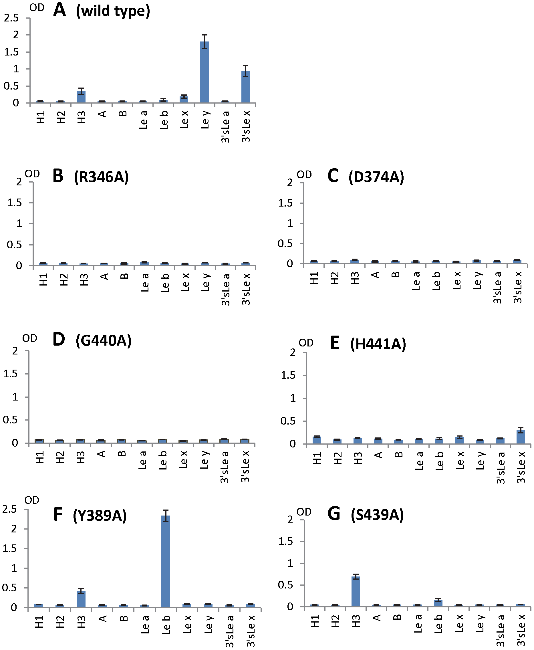 HBGA-binding outcomes of various mutant P particles with single amino acid mutations in the HBGA-binding interface of VA207.