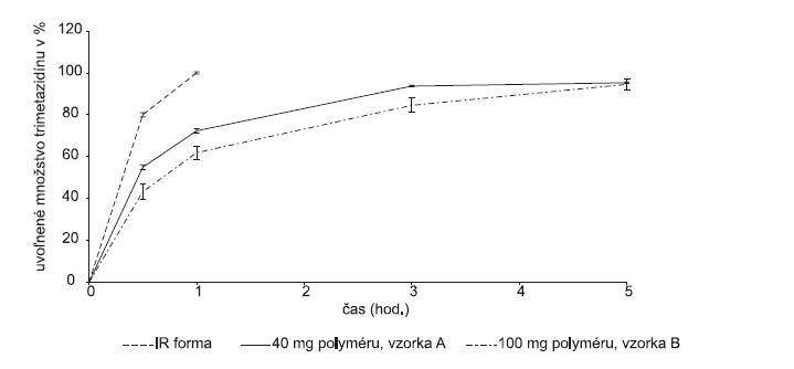Liberačný profil liečiva z hydrofóbnej matricovej tablety