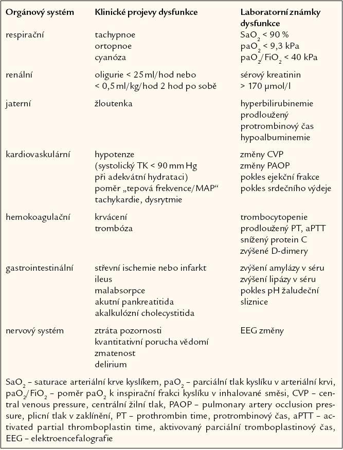 Klinické a laboratorní projevy orgánové dysfunkce. Při přítomnosti příznaků selhávání nejméně 2 orgánů je splněna definice sepse s multiorgánovým selháním.