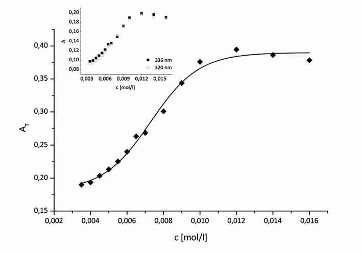 Fig. 2. A<sub>T</sub> vs. concentration of (K 1902) in 0.2 mol/l methanol solution profile for pyrene (0.2 μmol/l) at t = 25 ºC. Inset: the pyrene plots of absorbances of two peaks (320 and 336 nm) A versus concentration of surfactant K 1902 in solvent systems