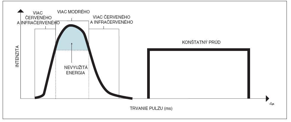 Porovnanie tvorby pulzu prístrojom s nekontrolovaným vs. kontrolovaným výbojom. V ľavej časti je znázornený priebeh prúdu cez výbojku v prístroji s nekontrolovaným výbojom. Pri postupnom zvyšovaní jeho intenzity je vyžarované spektrum posunuté smerom do červenej a infračervenej časti spektra. V pravej časti je znázornený priebeh prúdu v prístroji s kontrolovaným výbojom. Prúd zostáva počas záblesku konštantný, čím je zaručené vyžiarenie konštantného spektra z výbojky. (Spracované podľa: Town, G., Ash, C., Eadie, E. et al. Measuring key parameters of intense pulsed light (IPL) devices. J Cosmetic Laser Ther, 2007, 9, s. 148 – 160.)