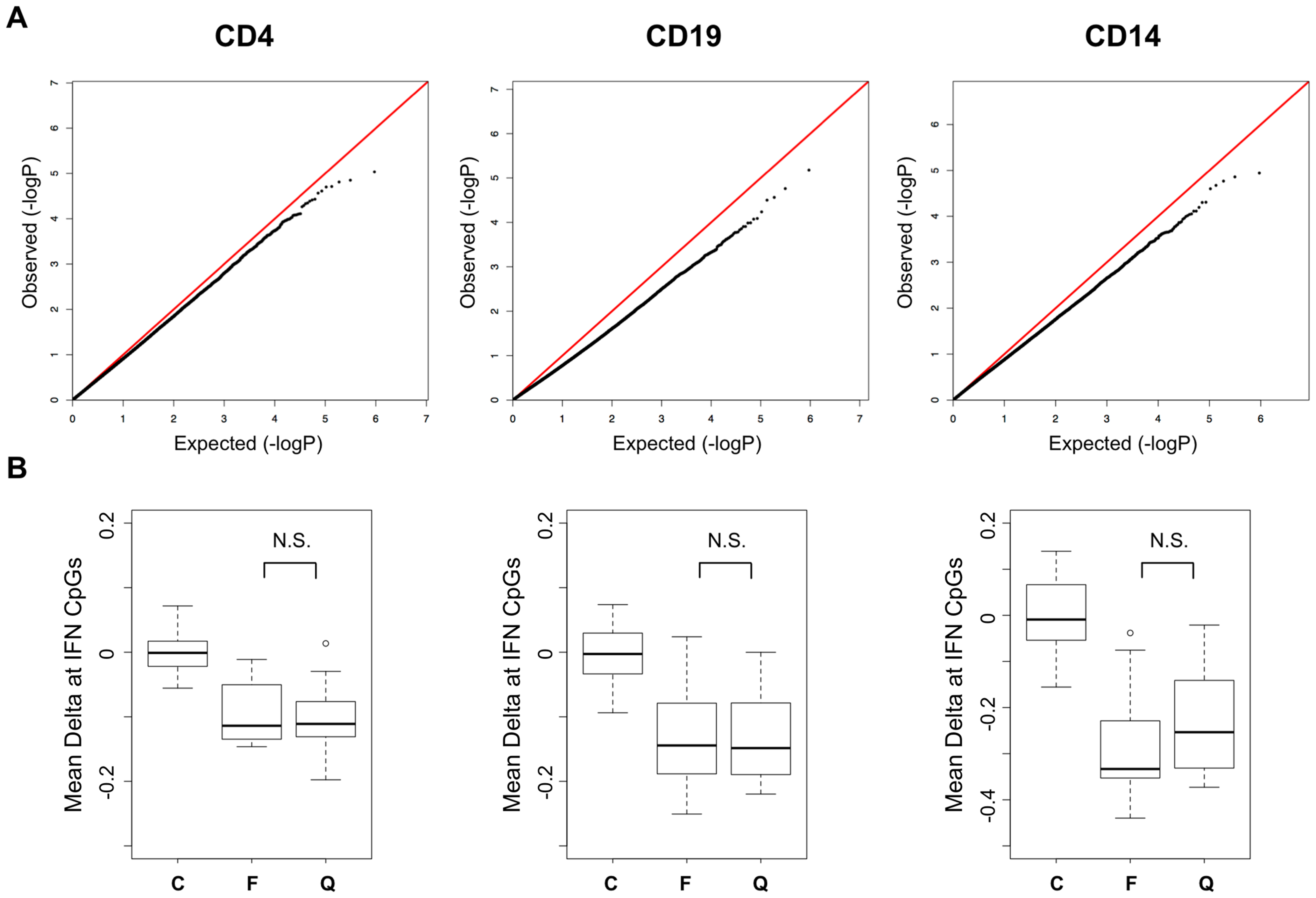 Disease activity QQ-Plots and the persistence of hypomethylation in quiescent patients.