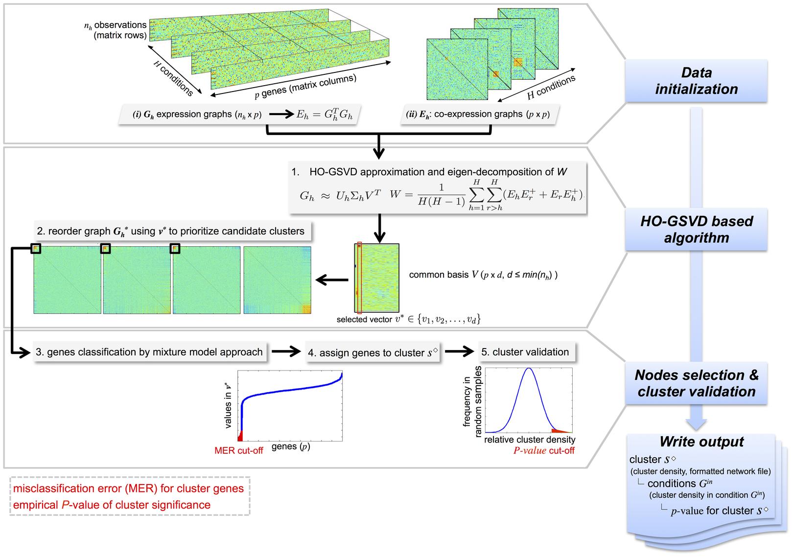 Illustration of the C3D method.