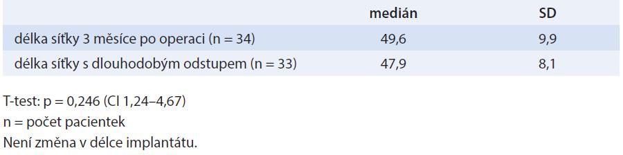 Změny délky síťky (mm)