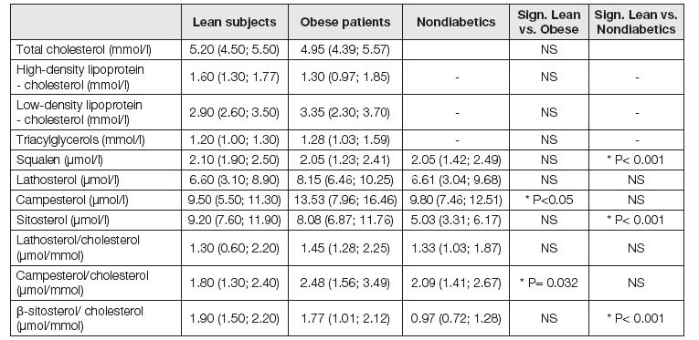 Initial characteristics of cholesterol metabolism in obese and lean patients with diabetes mellitus type 1 and lean nediabetics.