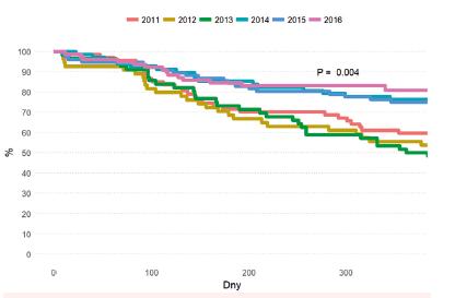 Celkové přežití (OS) do jednoho roku po HCT podle data transplantace (2011–2016)