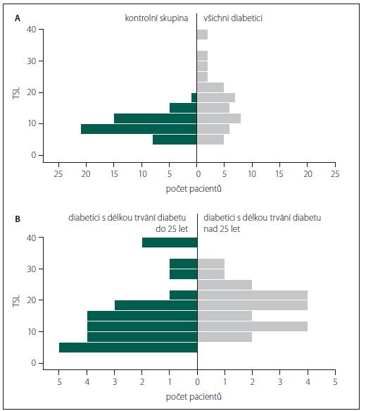 Graf 2A. TSL se signifikantně liší mezi kontrolní skupinou a diabetiky (p < 0,001), 0 – kontrolní skupina, 1 – všichni diabetici. Graf 2B. TSL se signifikantně neliší mezi skupinou diabetiků s dobou trvání diabetu do a nad 25 let od stanovení diagnózy (p = 0,12), 0 – T1DM do 25 let trvání, 1 – T1DM nad 25 let trvání.