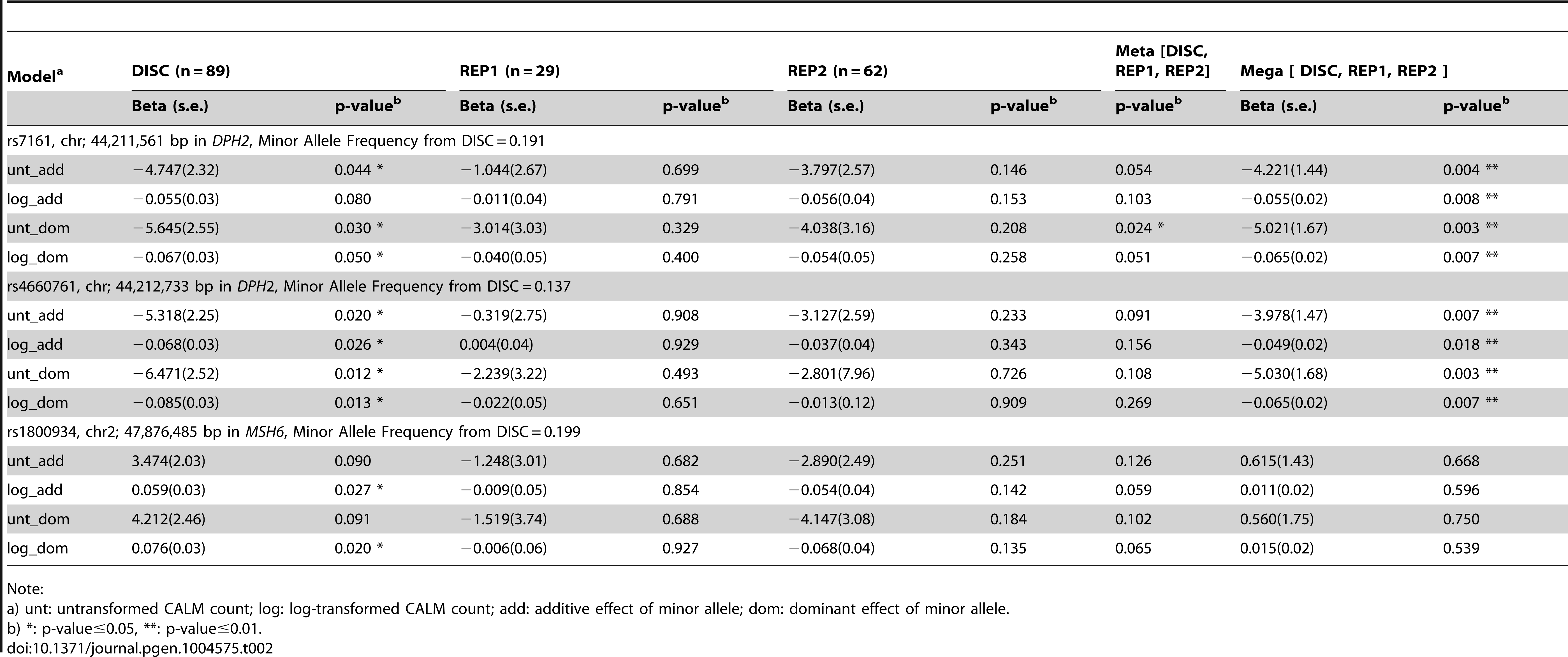Significance of association of SNVs with CALM count by simple linear regression adjusting for age and sex using self-reported European-American samples.