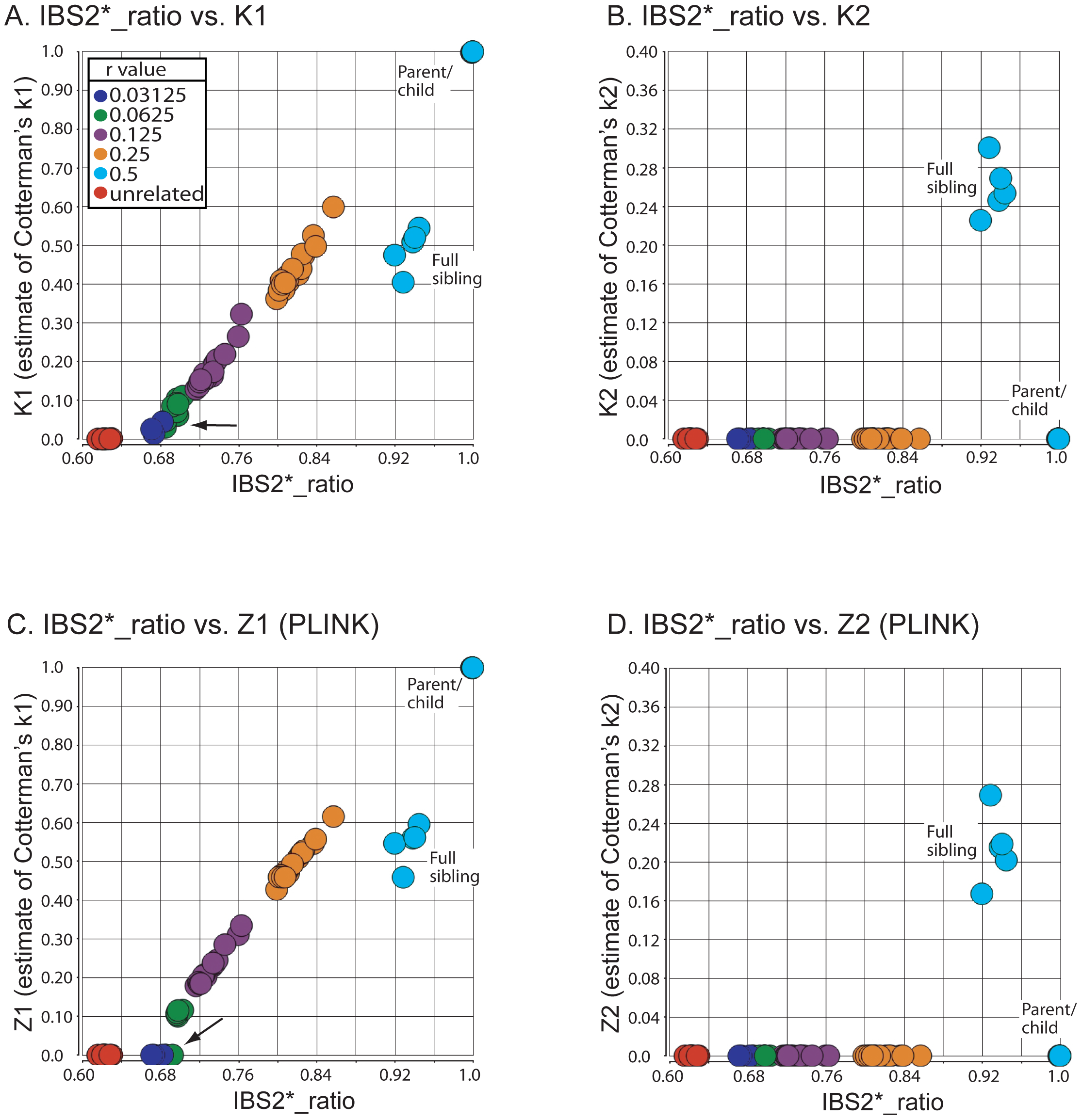 Validation of IBS2* methodology using annotated relationships from a known pedigree.