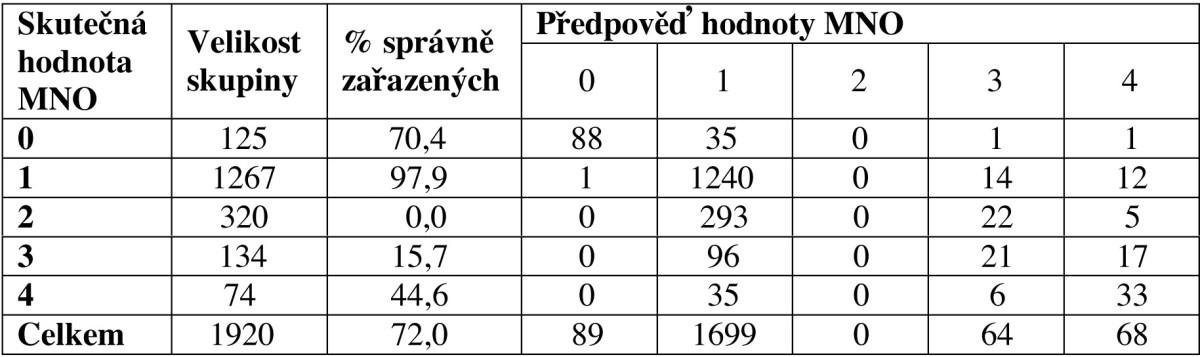 Klasifikační tabulka diskriminační analýzy (STATISTICA 7.1).
