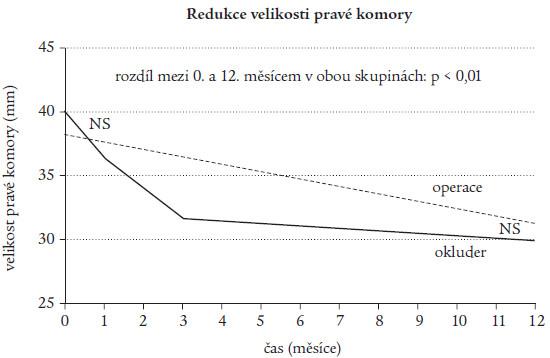 Redukce velikosti pravé komory po uzávěru defektu.