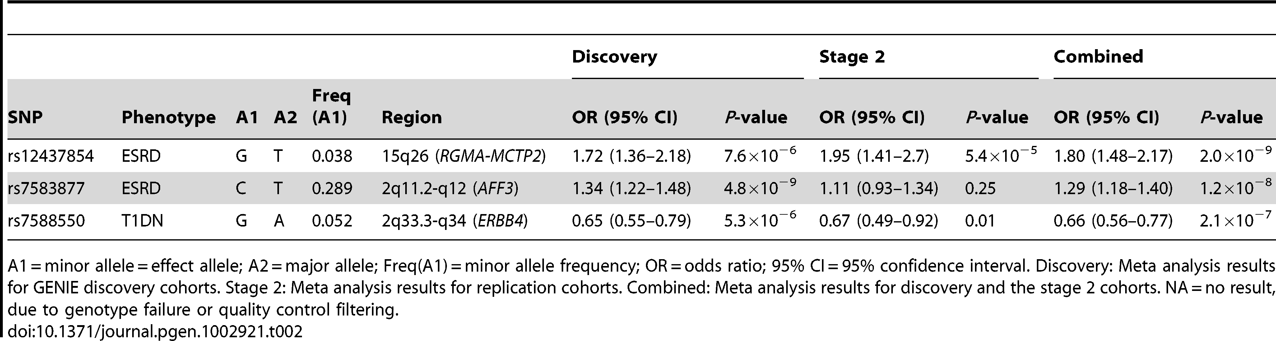 Results from discovery, second stage, and combined meta-analysis for supported markers.