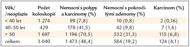 Výskyt polypů a neoplazií tlustého střeva v jednotlivých věkových kategoriích.