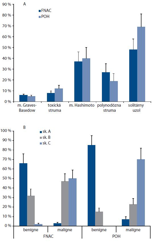FNAC a POH v diagnostike uzlov štítnej žľazy.