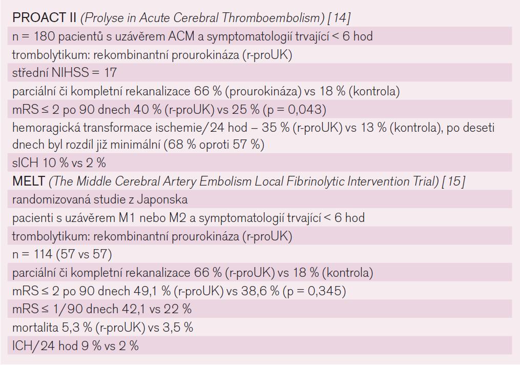 Výsledky studií s intraarteriální trombolýzou.