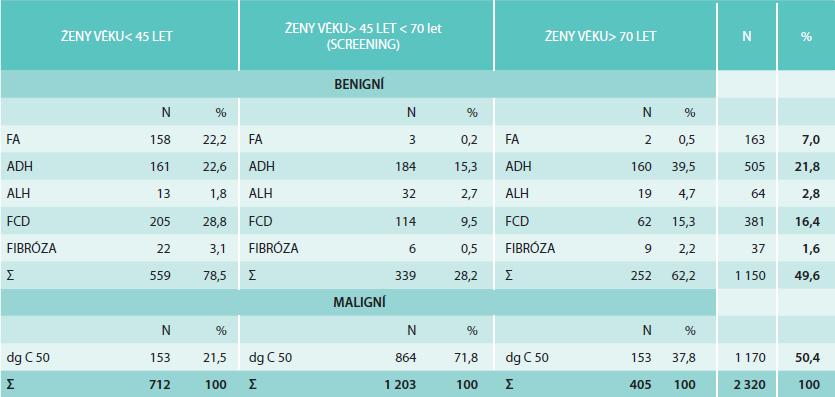 Výsledky provedených core biopsií (N = 2 320)