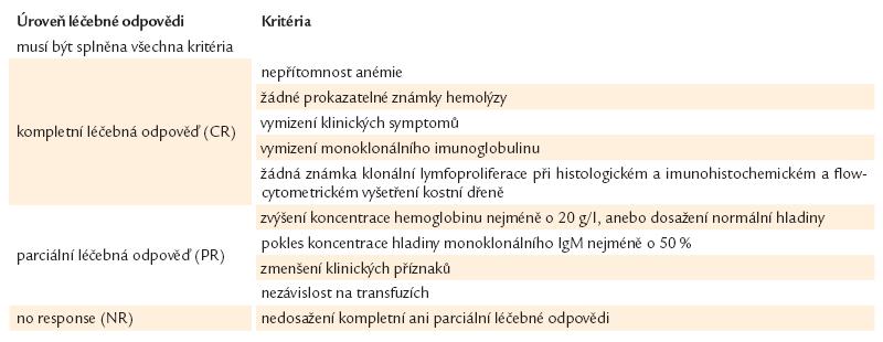 Hodnocení léčebných odpovědí u pacientů s nemocí chladových aglutininů dle Berentsena et al [5].