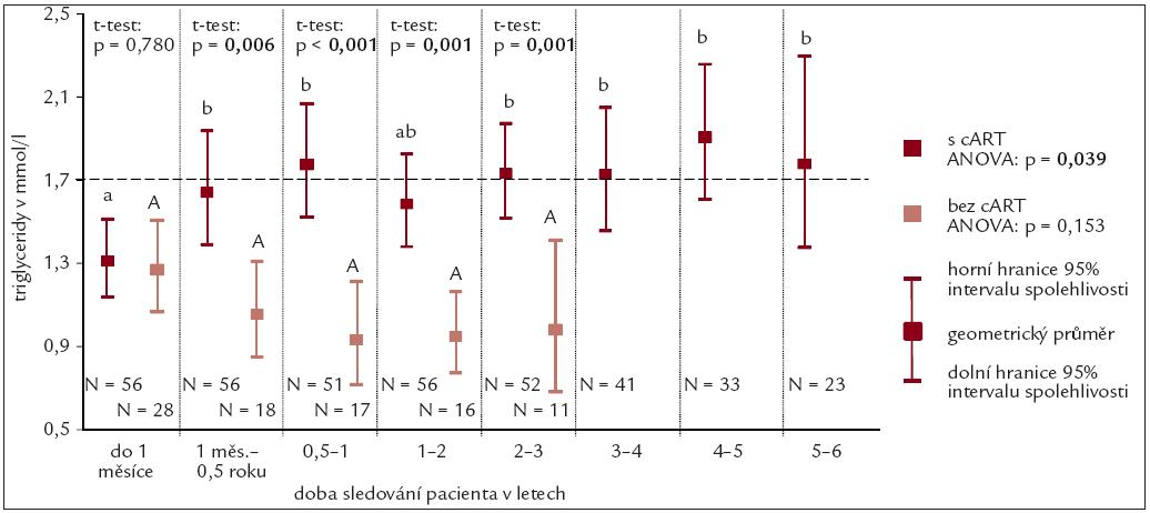 Průměrné hodnoty koncentrace triglyceridů.