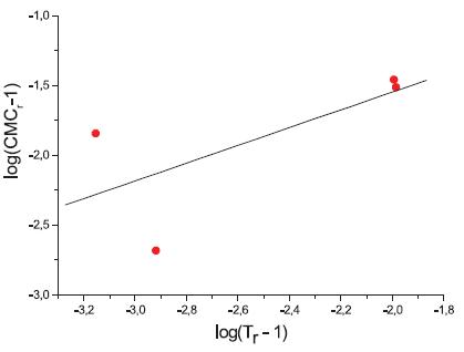 Závislosť log(CMCr – 1) od log(Tr – 1) – látka XIX (0,1 mol/l KBr)