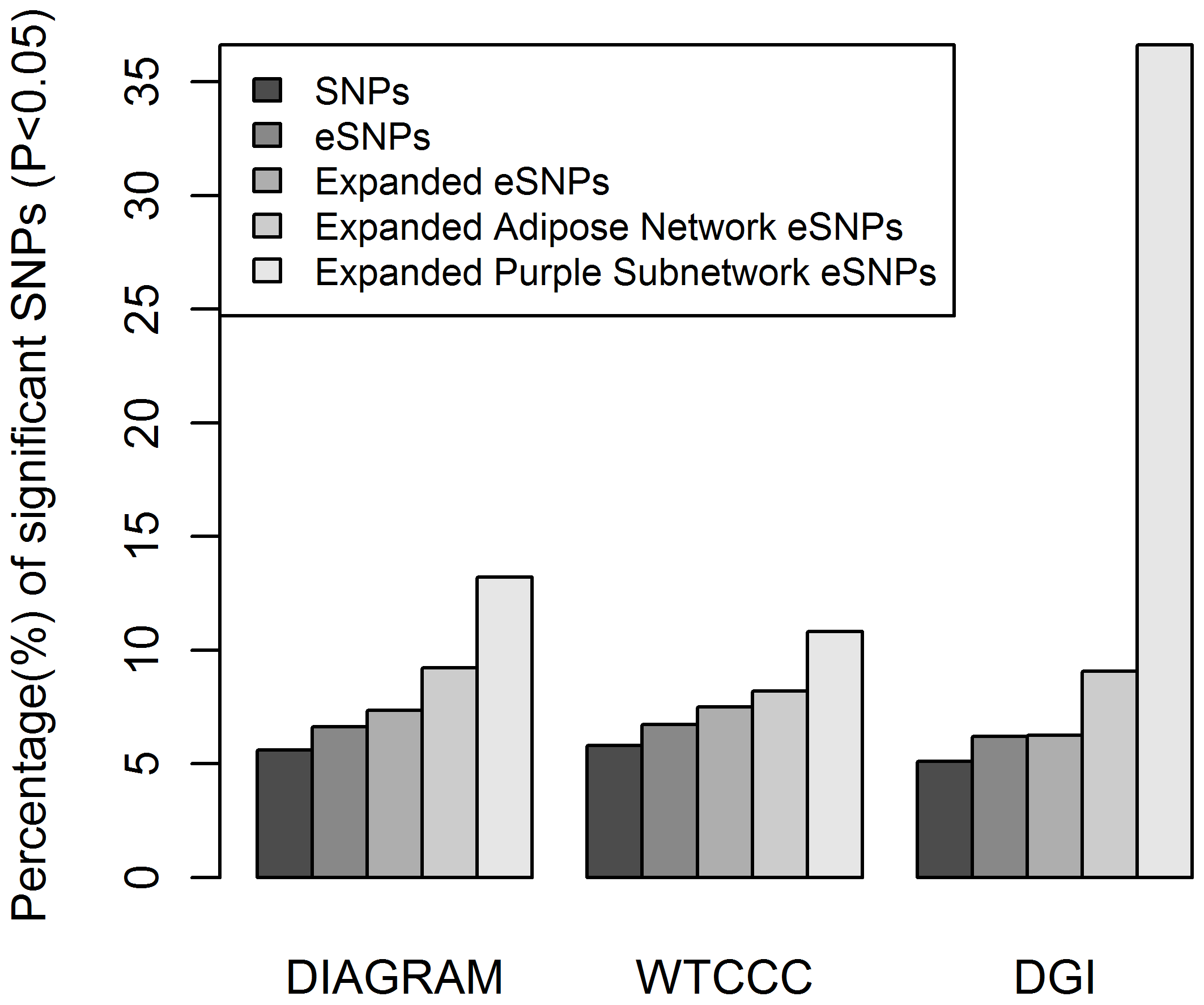 eSNP sets enriched for T2D associated SNPs in three GWAS.