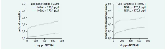 Dlouhodobá celková mortalita u NSTEMI podle hodnoty NGAL.