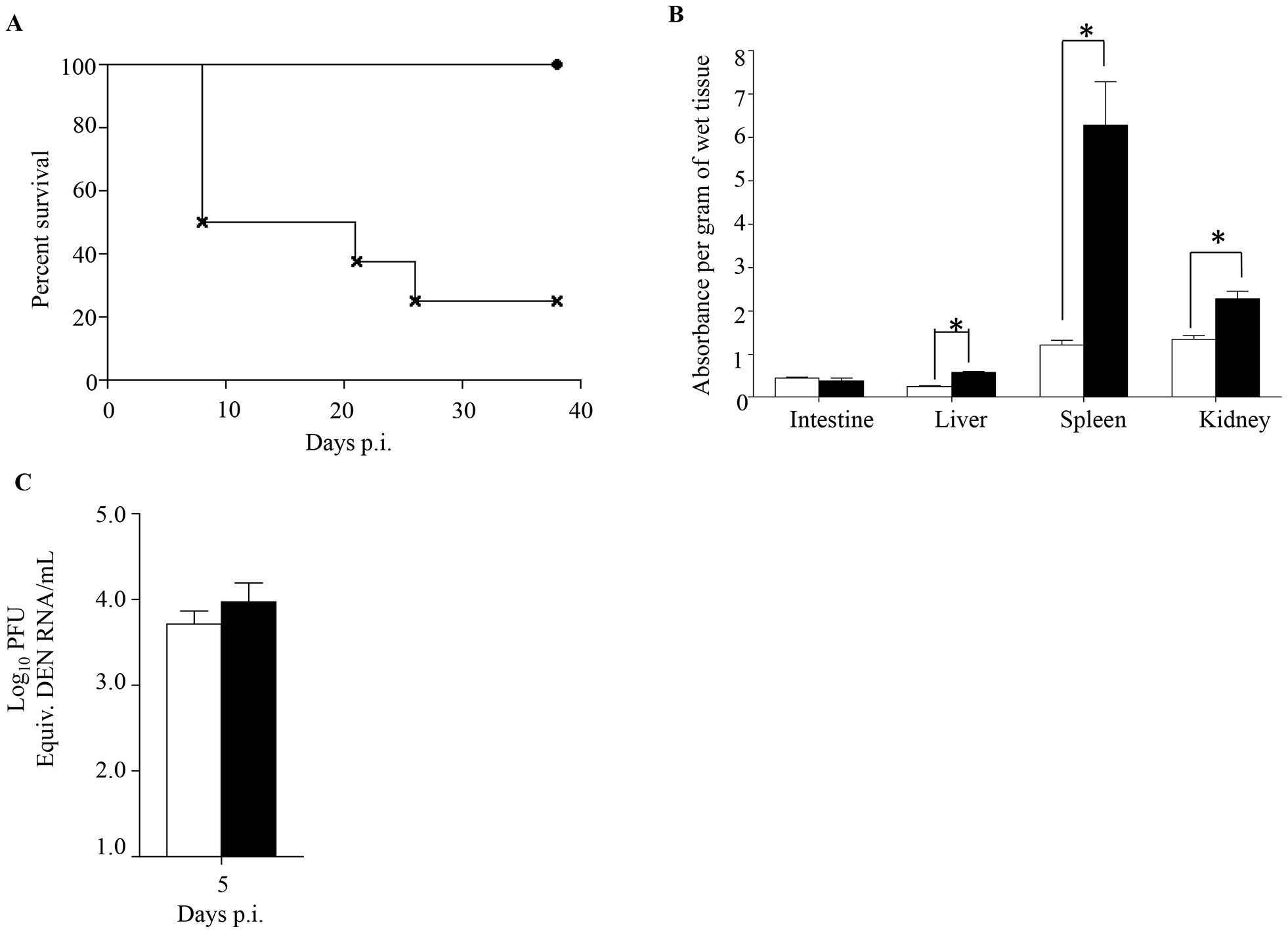 Survival rate, vascular leakage and viremia in mice born to either DENV1 immune or dengue naïve mothers, and infected with MT5 DENV2.