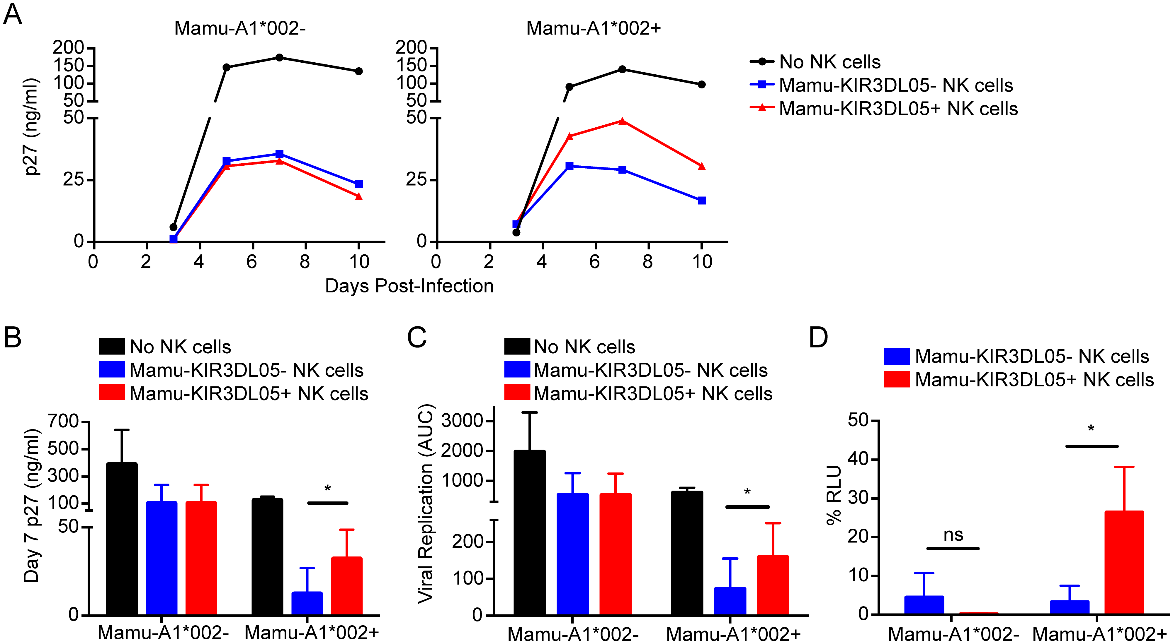 Mamu-KIR3DL05<sup>+</sup> NK cells exhibit a reduced capacity to suppress SIV replication in cells expressing Mamu-A1*002.