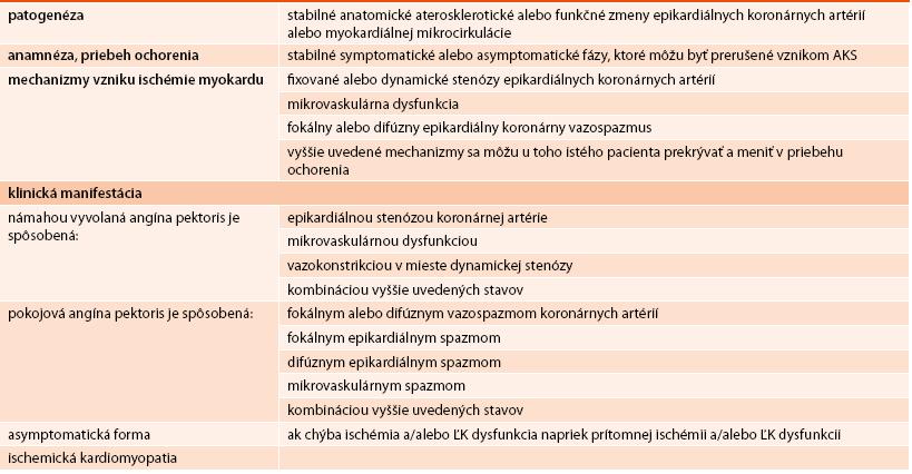 Hlavné znaky stabilnej koronárnej choroby srdca. Upravené podľa [3]